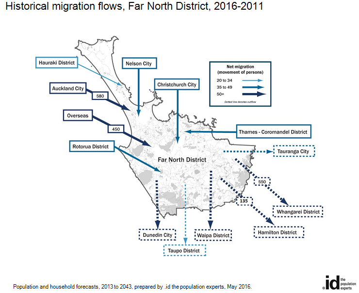 Historical migration flows, Far North District, 2016-2011