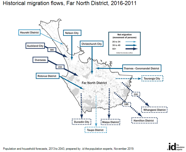 Historical migration flows, Far North District, 2006-2011