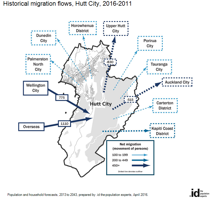Historical migration flows, Hutt City, 2016-2011
