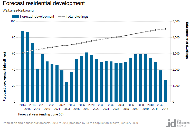 Forecast residential development