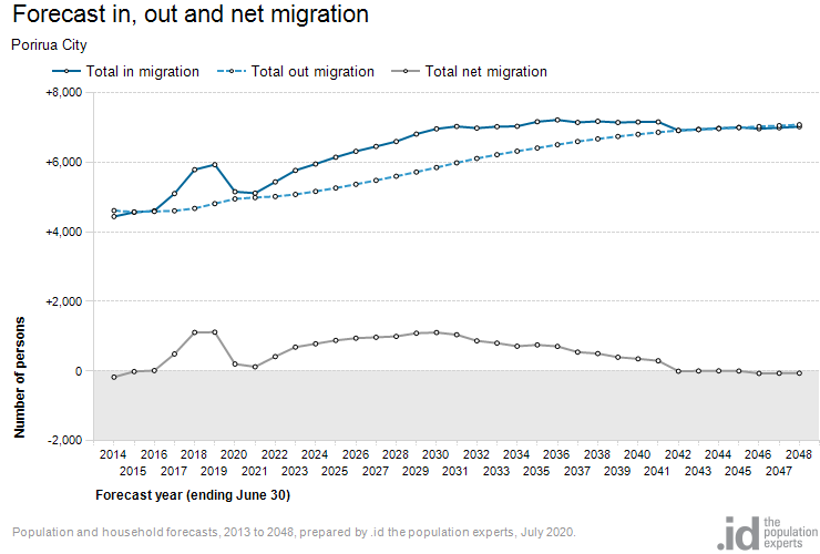 Forecast in, out and net migration