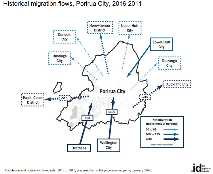 Historical migration flows, Porirua City, 2016-2011