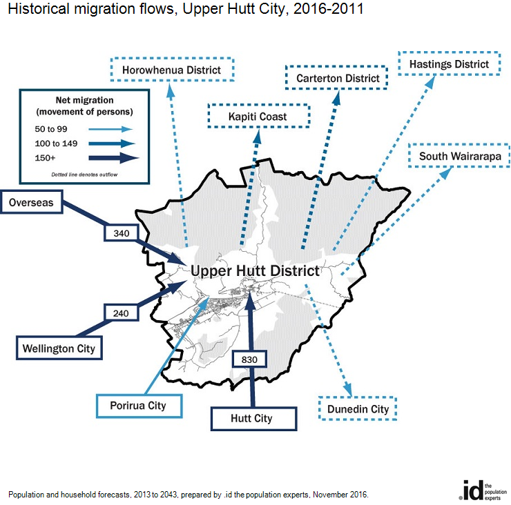 Historical migration flows, Upper Hutt City, 2016-2011