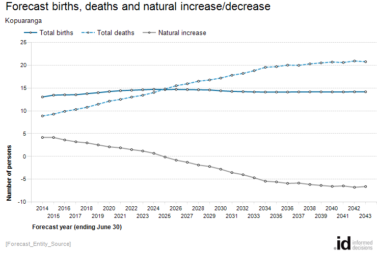 Forecast births, deaths and natural increase/decrease