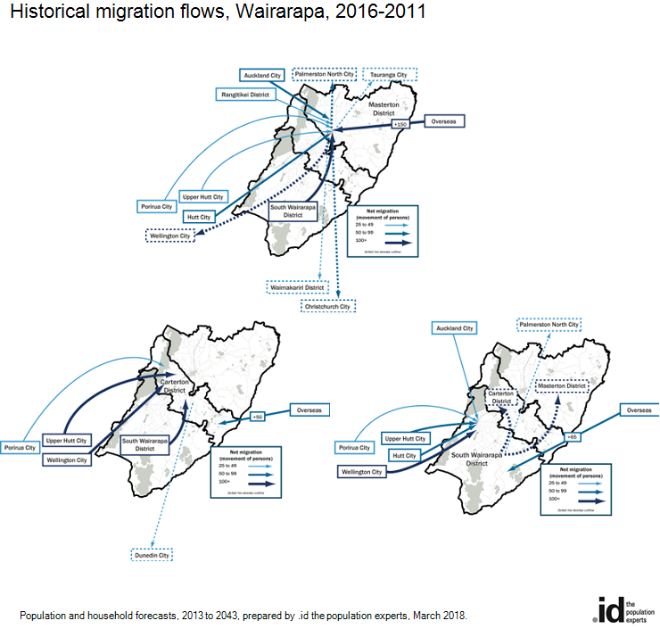 Historical migration flows, Wairarapa, 2016-2011
