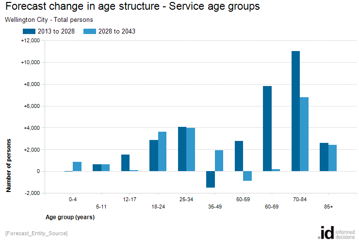 Forecast change in age structure - Service age groups