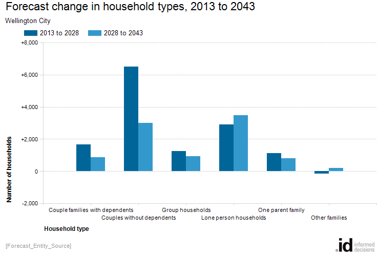 Forecast change in household types, 2013 to 2043