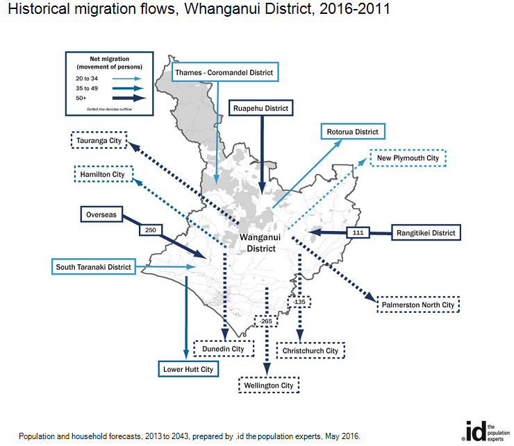 Historical migration flows, Whanganui District, 2016-2011